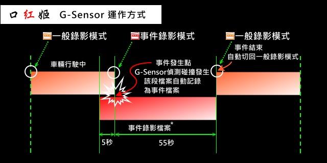 [常見問題] 口紅姬的G-Sensor 是如何作動?